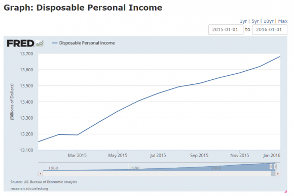 U.S. disposable income has gotten a boost from low commodity prices (St. Louis Fed)