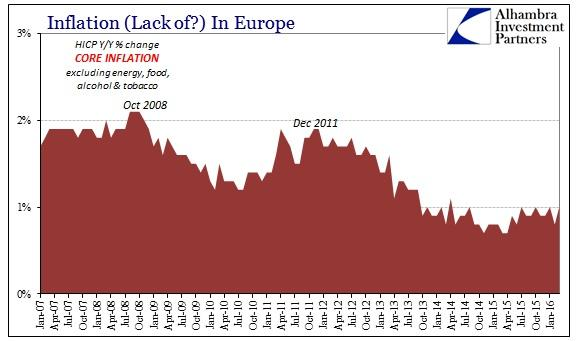 ABOOK Mar 2016 Europe Inflation HICP Core