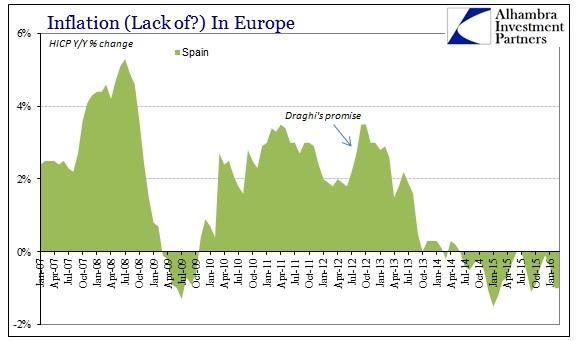 ABOOK Mar 2016 Europe Inflation HICP Spain