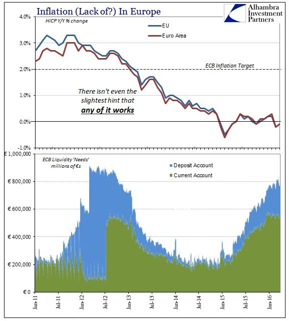 ABOOK Mar 2016 Europe Inflation HICP vs Liquidity