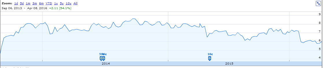 Source Google Finance Nokia Stock Price Since Ing The Devices And Services Business