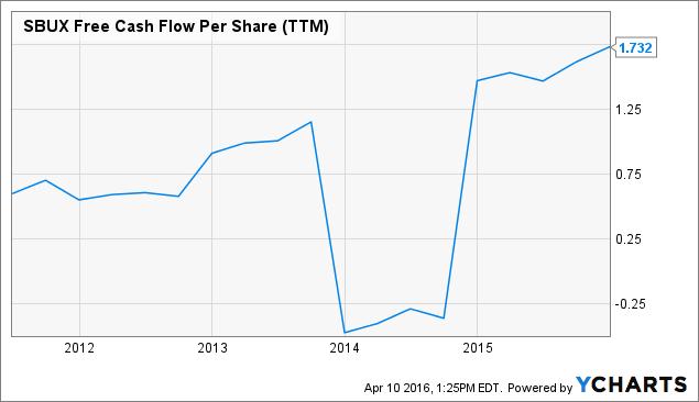 SBUX Free Cash Flow Per Share (<a href=