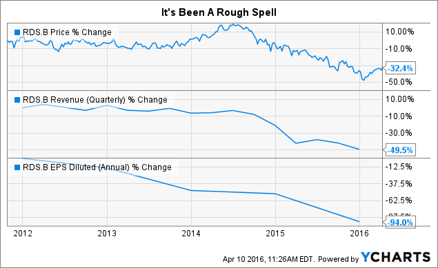 RDS.B Chart