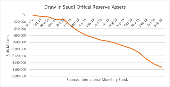 Why Low Oil Prices Are A Threat To Saudi Arabia: Investment