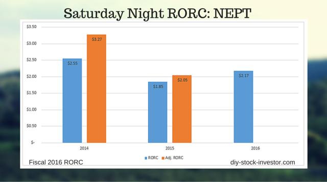 Saturday Night RORC: Neptune Technologies & Bioressources