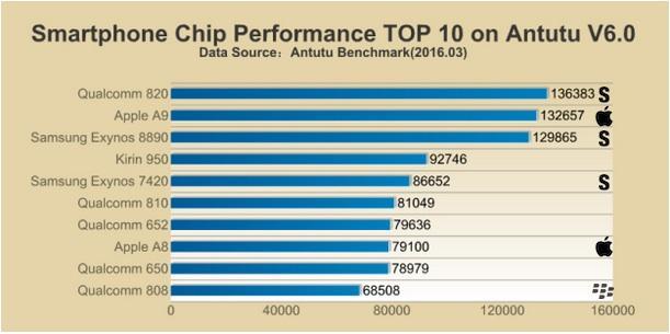 BlackBerry Priv CPU Competitive Comparison