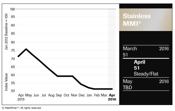 Stainless_Chart_April-2016_FNL