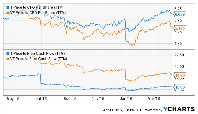 T Price to CFO Per Share (<a href=
