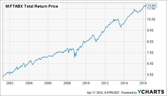 FTABX Total Return Price Chart
