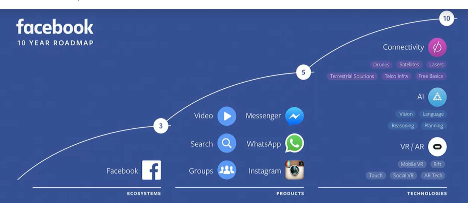 Facebook: 10 Years Of Growth Ahead