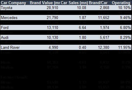Tesla What Is The Car Brand Worth Tesla Inc Nasdaqtsla