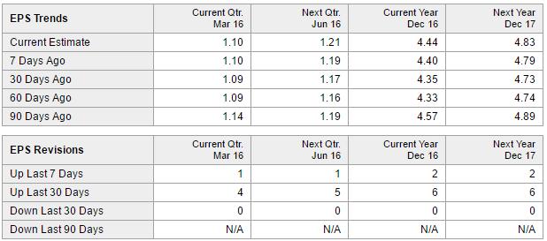 Phillip Morris Analyst Estimates