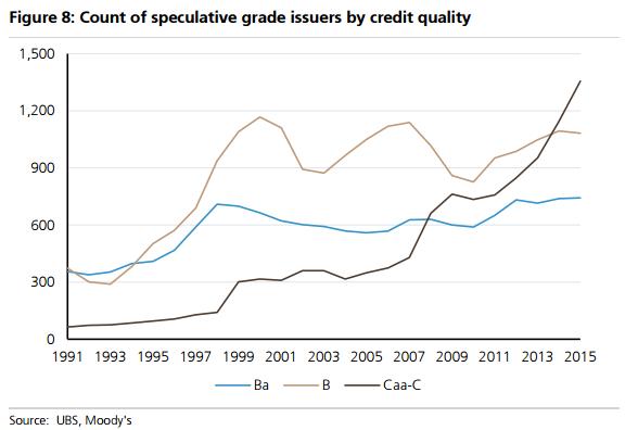 credit bubble 2
