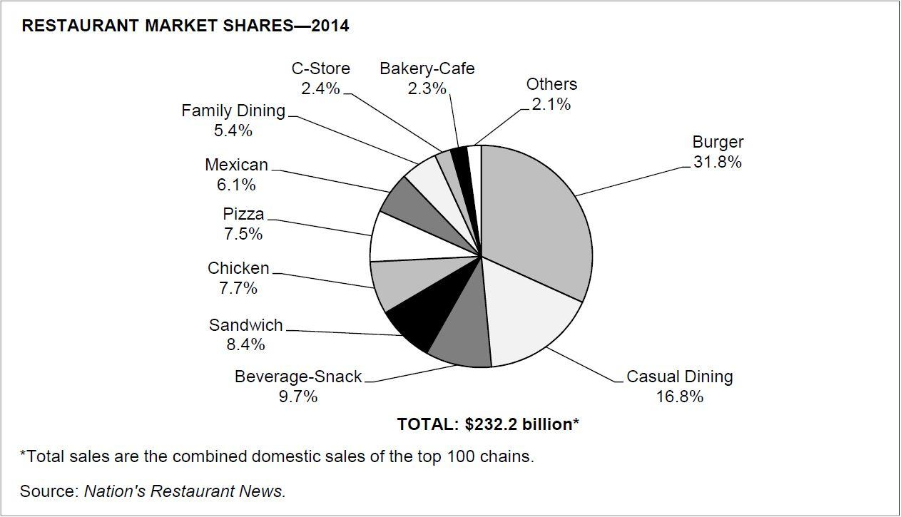Chipotle No 1 For Alpha Growth Chipotle Mexican Grill Inc