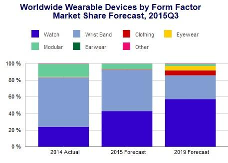 Wearables Form Factor Forecast