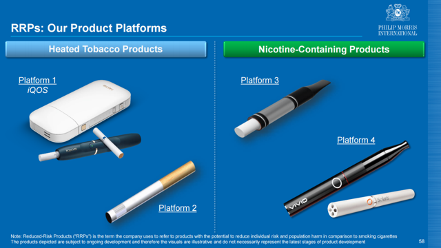 Philip Morris - Reduced Risk Products