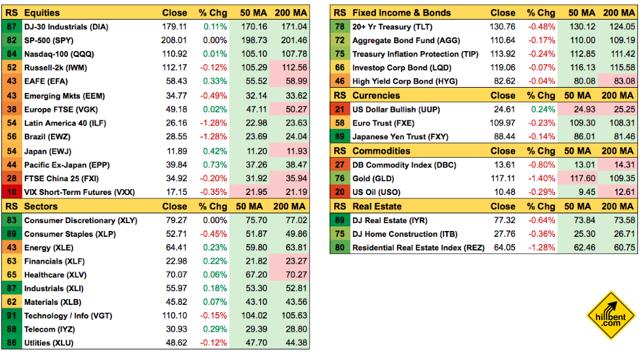 etf asset class performance summary april-14-2016