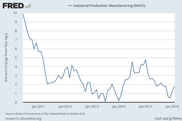 Industrial Production - Manufacturing