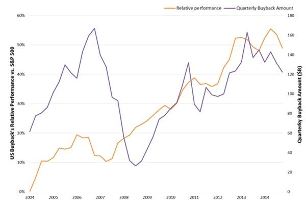 Buyback shares - a history of outperformance