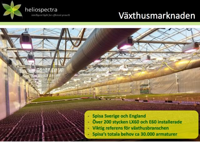 Växthusmarknad
