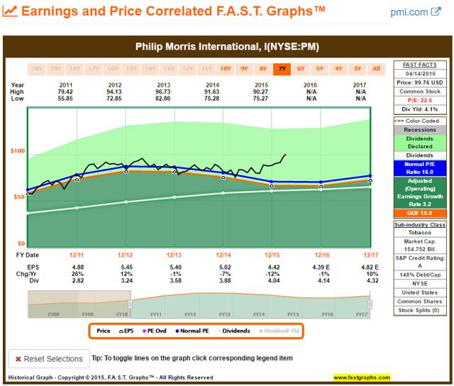 Philip Morris - FAST Graph