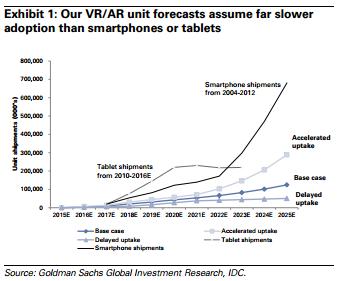 Virtual Reality: The Next Disruptive Technology
