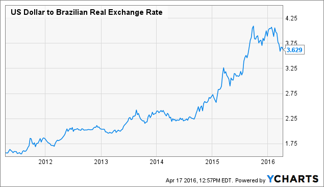 US Dollar to Brazilian Real Exchange Rate Chart