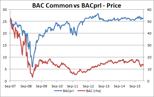 Bottom in bank stocks