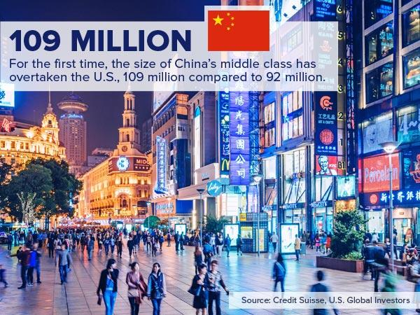109 Million. For the first time, the size of China