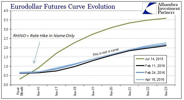 SABOOK Apr 2016 Nothing Changed Eurodollar Curve Recent