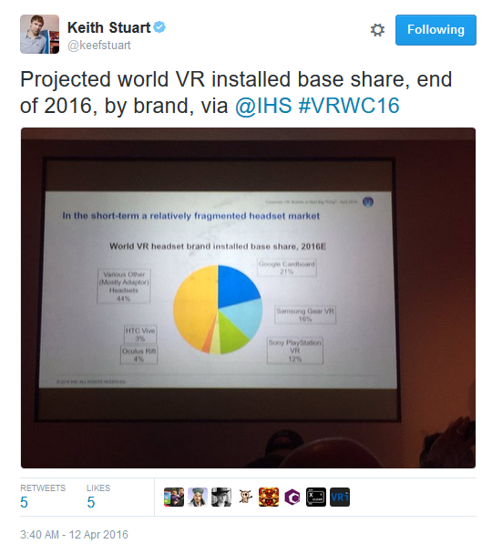 Keith Stuart of Guardian Tweet on VR estimates