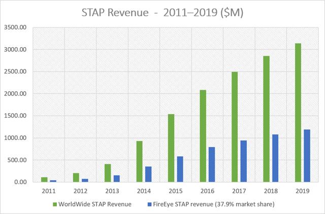 STAP Revenue - 2011-2019 ($M)