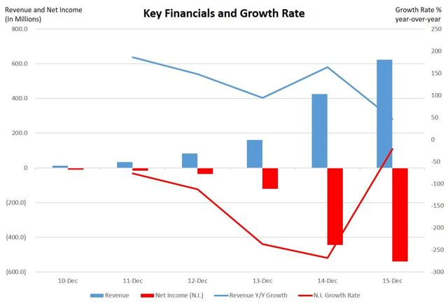 Key Financials and Growth Rate