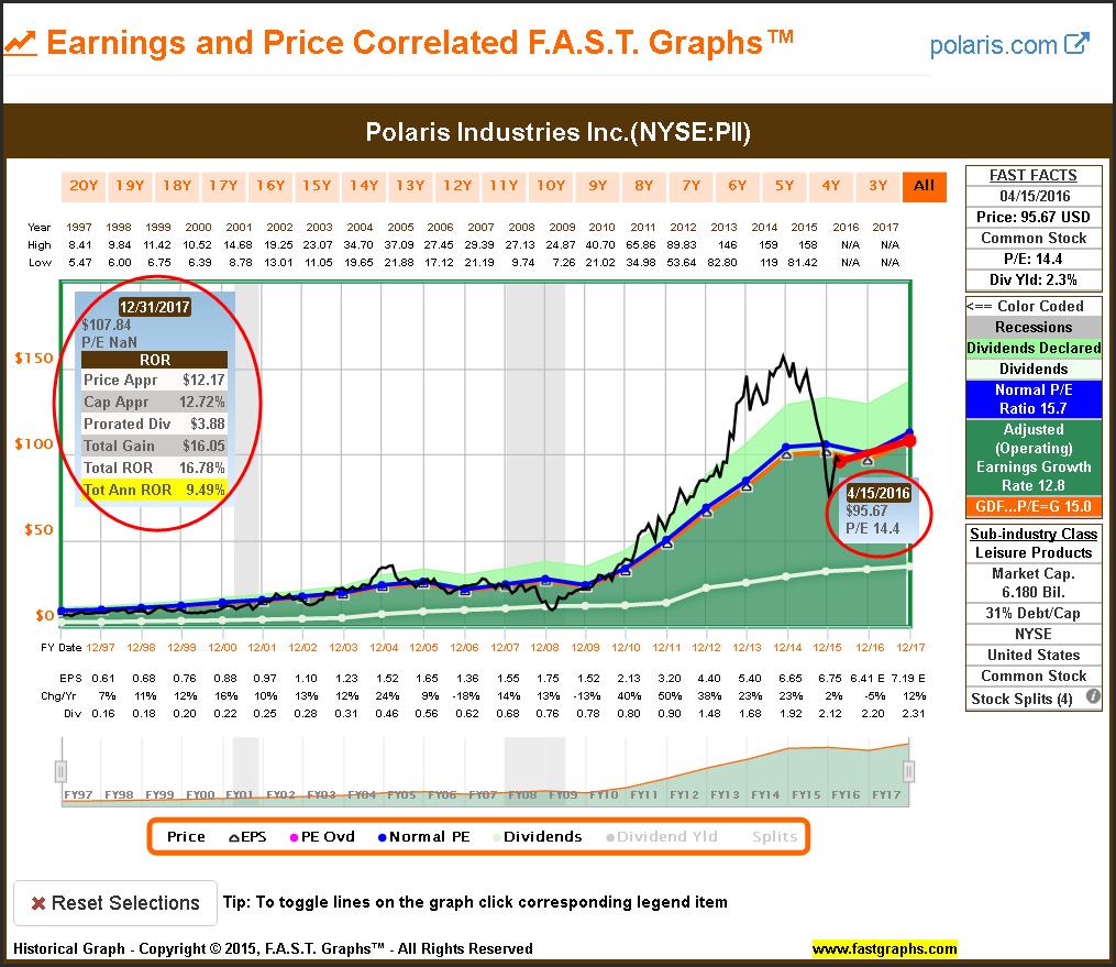 9 Fairly Valued Mid-Cap Consumer Discretionary Dividend
