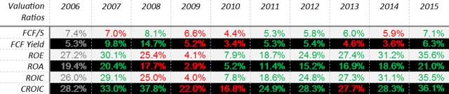 RHI Valuation