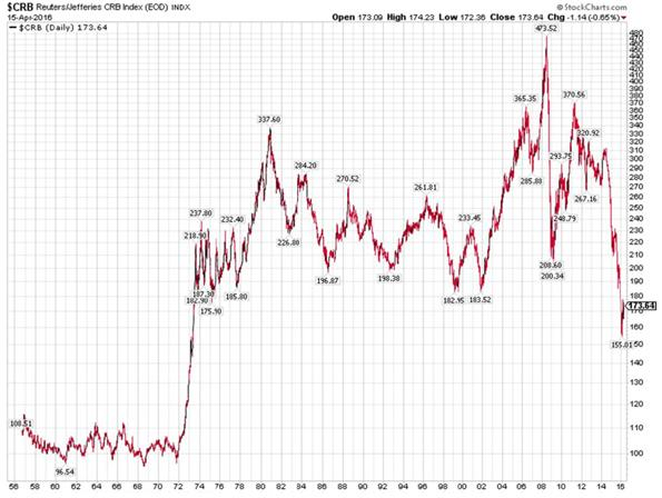 Commodities Research Bureau Index Chart