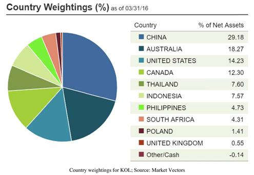 KOL Country Weightings Pie Chart
