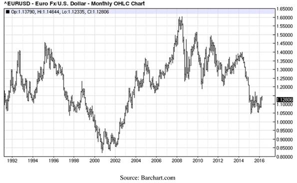 Euro Versus United States Dollar - Monthly OHLC Chart
