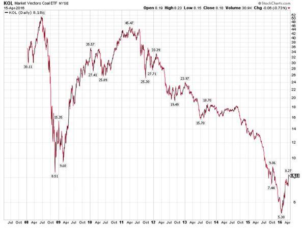 Market Vectors Coal Exchange Traded Funds Chart