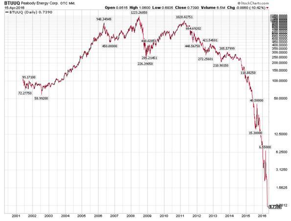 Peabody Energy Corporation Index Chart