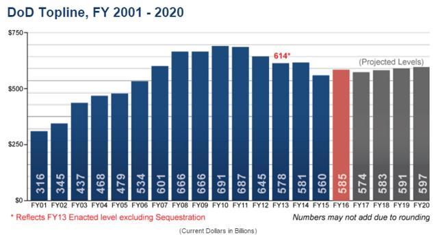 U.S. Defense Budget (Source: Department of Defense)