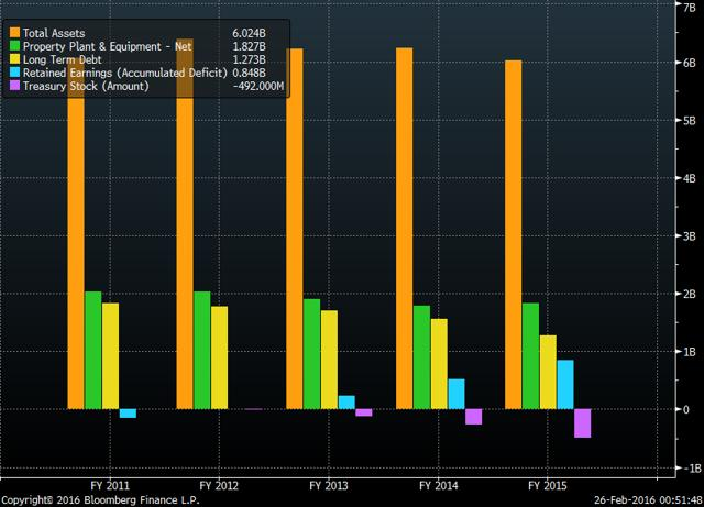 Total Assets, NPPE, LT Debt, Retained Earnings, and Treasury Stock since 2011 (Source: Bloomberg)