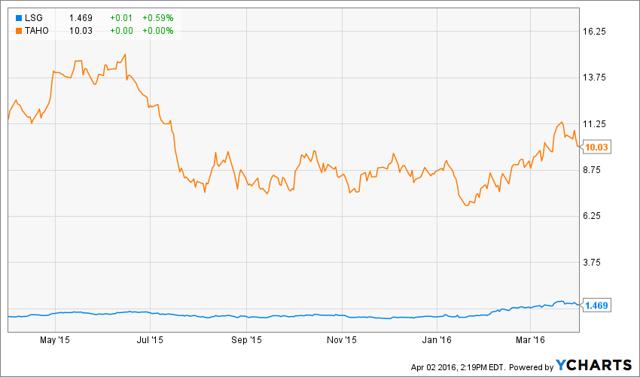Lsg stock price withdrawal bank