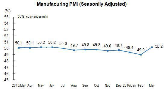 China Manufacturing PMI March 2016