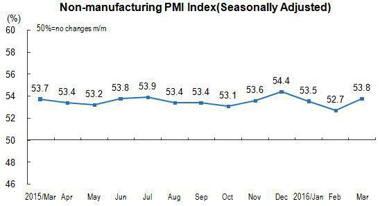 China Non-Manufacturing PMI March 2016