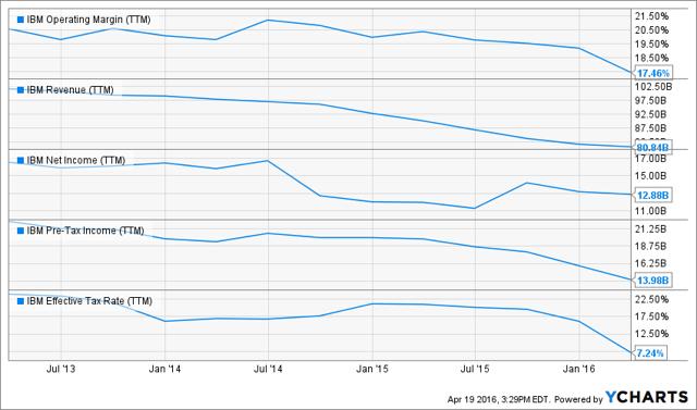 IBM Operating Margin (NYSE:<a href='https://seekingalpha.com/symbol/TTM' title='Tata Motors Limited'>TTM</a>) Chart
