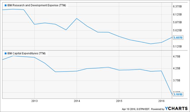 IBM Research and Development Expense (<a href='https://seekingalpha.com/symbol/TTM' title='Tata Motors Limited'>TTM</a>) Chart