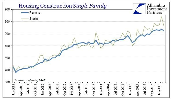 ABOOK Apr 2016 Housing Construction Single Family