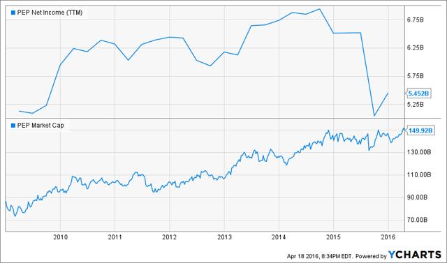 PEP Net Income (NYSE:<a href='https://seekingalpha.com/symbol/TTM' title='Tata Motors Limited'>TTM</a>) Chart