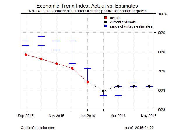 eti.f.chart.2016-04-20
